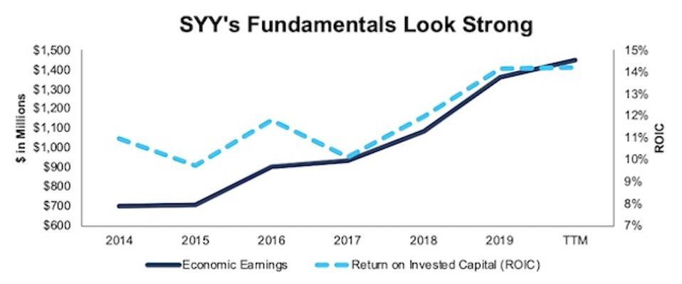 SYY Economic Earnings And ROIC
