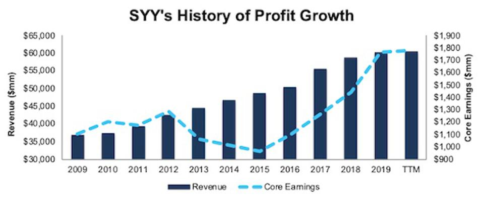 SYY Revenue And Core Earnings Growth