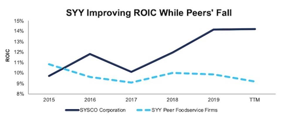 SYY ROIC vs. Peers