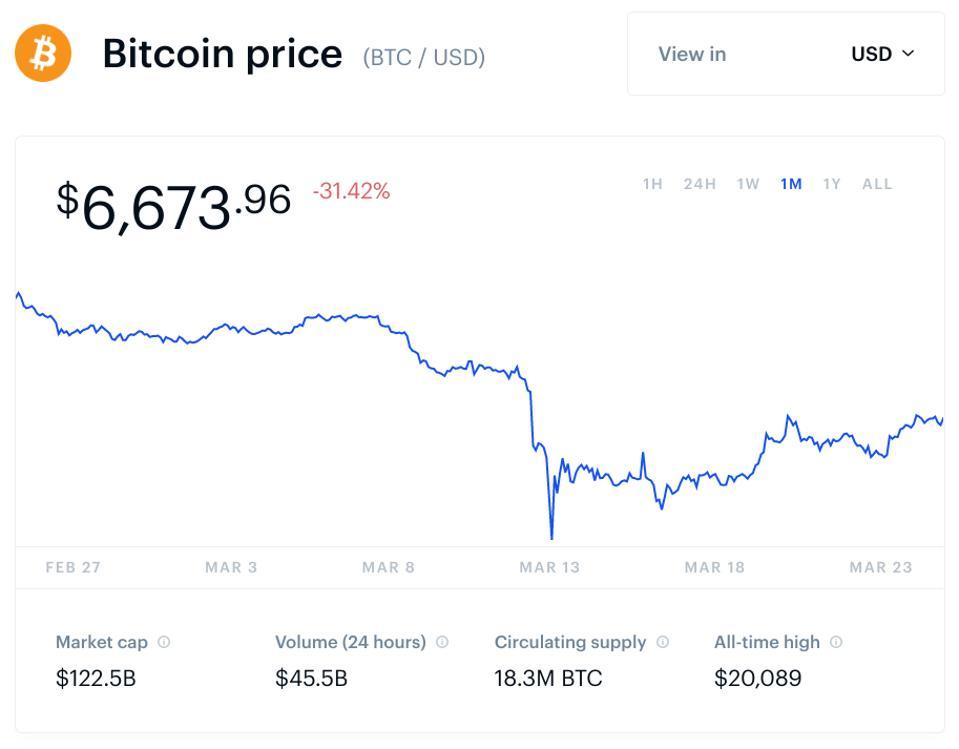bitcoin, bitcoin price, coronavirus, coronavirus stimulus, Trump, chart