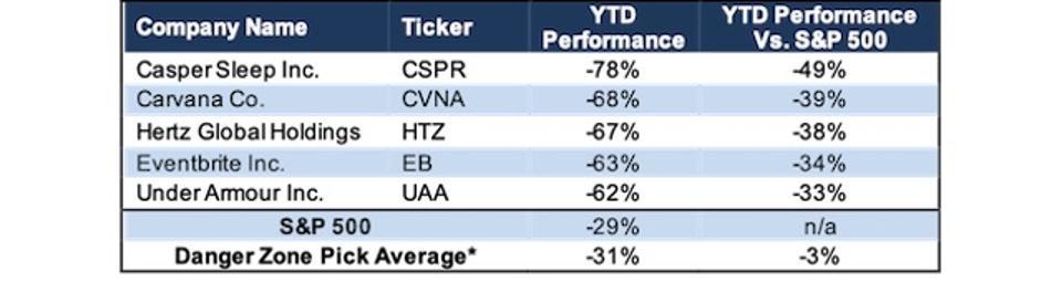 Best Danger Zone Picks YTD Performance