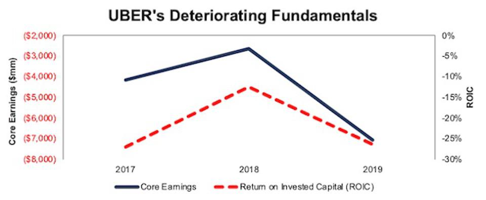 UBER Core Earnings And ROIC