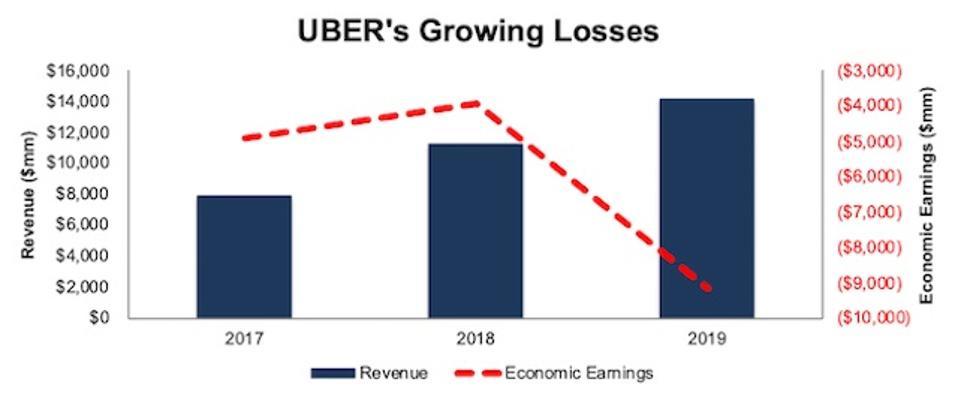 UBER Revenue Vs. Economic Earnings