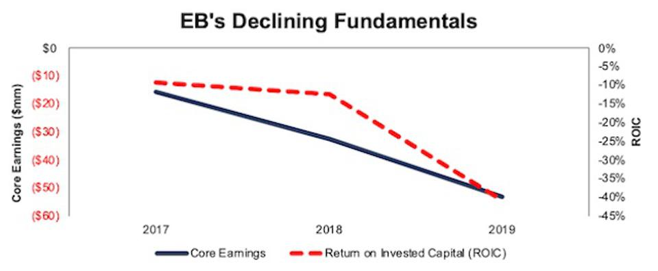 EB Core Earnings And ROIC