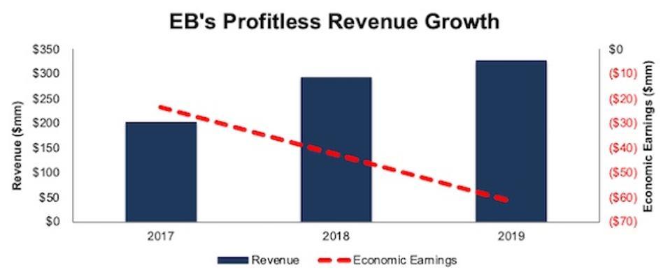 EB Revenue Vs. Economic Earnings