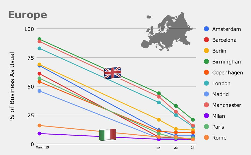 Citymapper data captures the rush of European cities to inhibit the movement of their citizens—and the spread of COVID-19. Italy had already entered lockdown before Citymapper began indexing data. Britain is shown striving to catch up after a slower initial response to the pandemic.