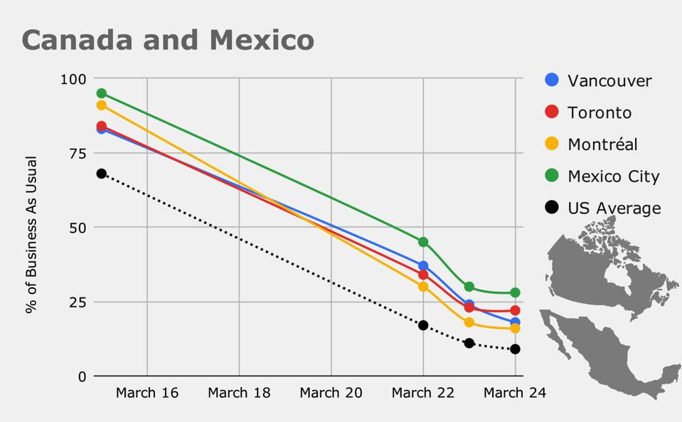 Canada and Mexico are beginning to restrict travel, but remain well behind major metropolitan areas in the U.S.