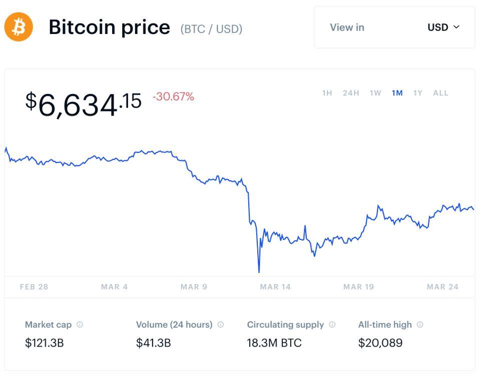 bitcoin, bitcoin price, Binance, chart