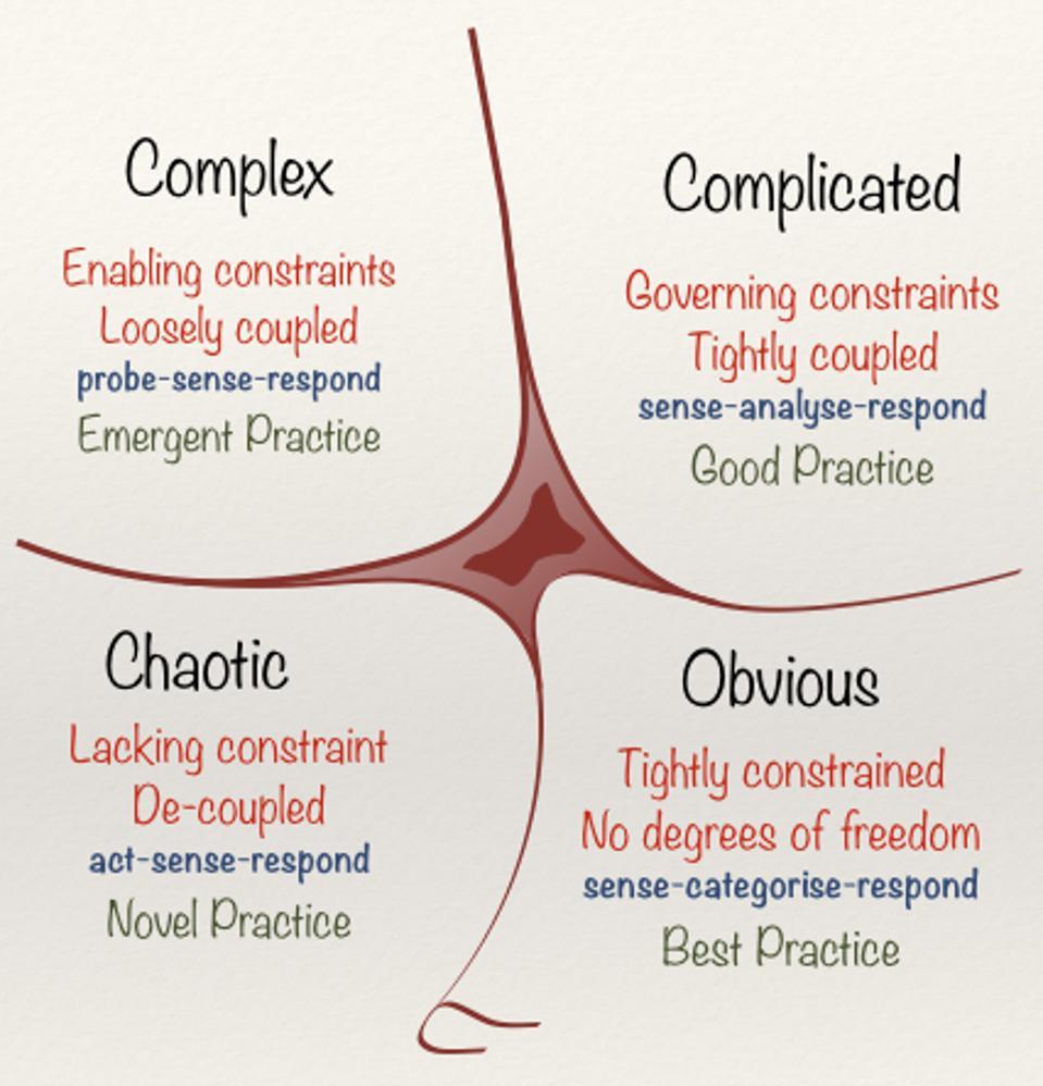 The Cynefin Framework By David Snowden
