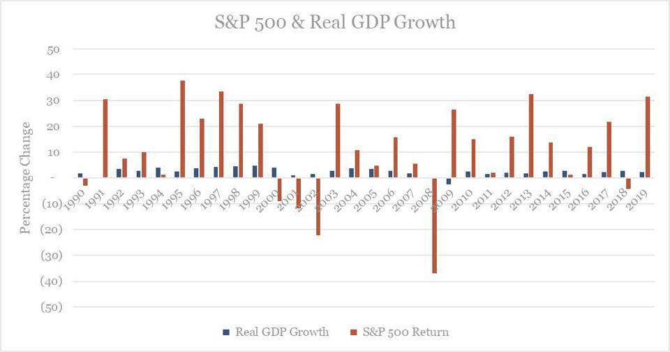 The stock market is not the economy. There is almost no correlation between the stock market and GDP