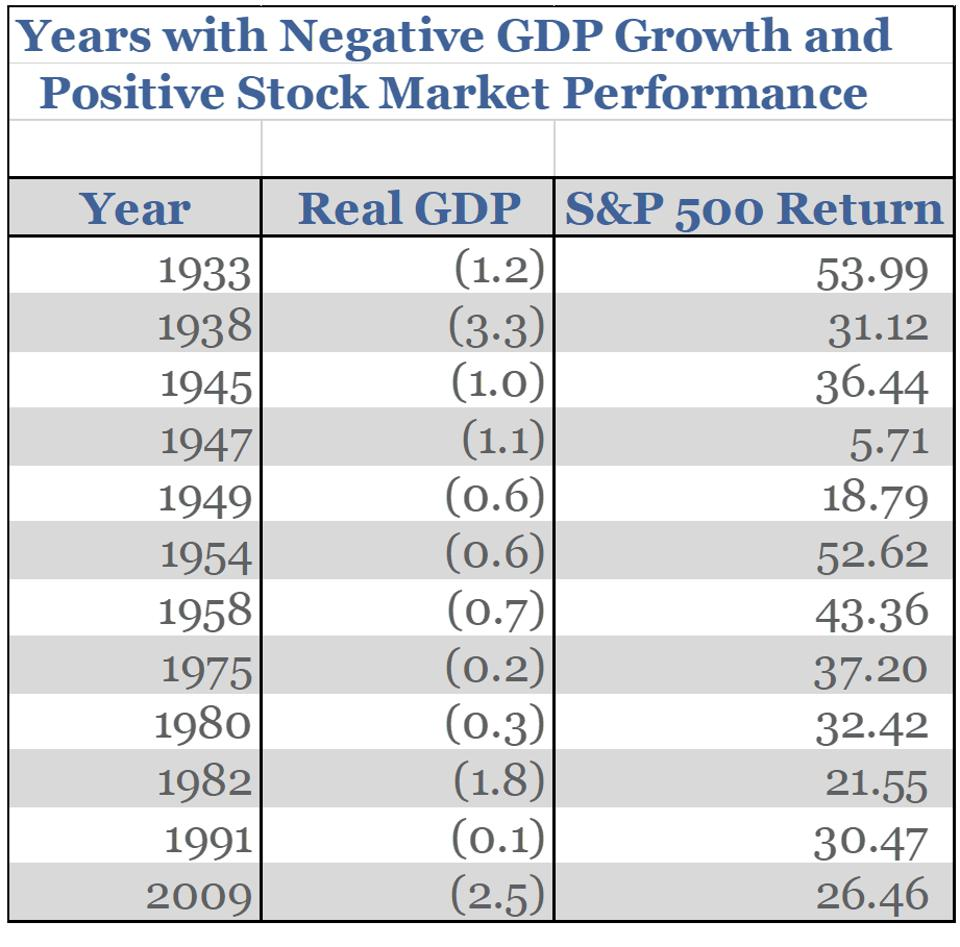 The stock market typically turns positive while GDP is negative