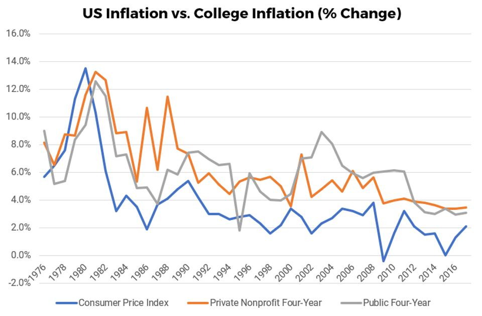 College inflation at public and private schools outpaces consumer inflation most years