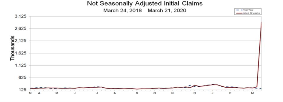 Not Seasonally Adjusted Initial Claims March 24, 2018 to March 21, 2020