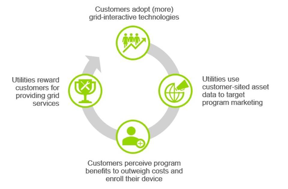 DER Adoption Customer Feedback Loop