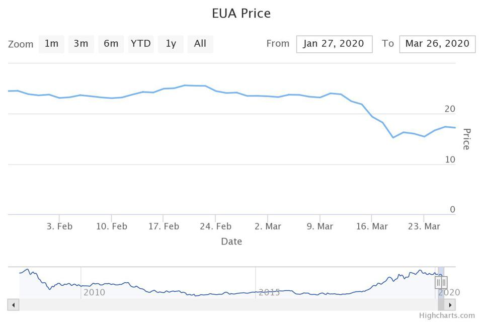 European Union Emissions Trading System carbon market price day-by-day
