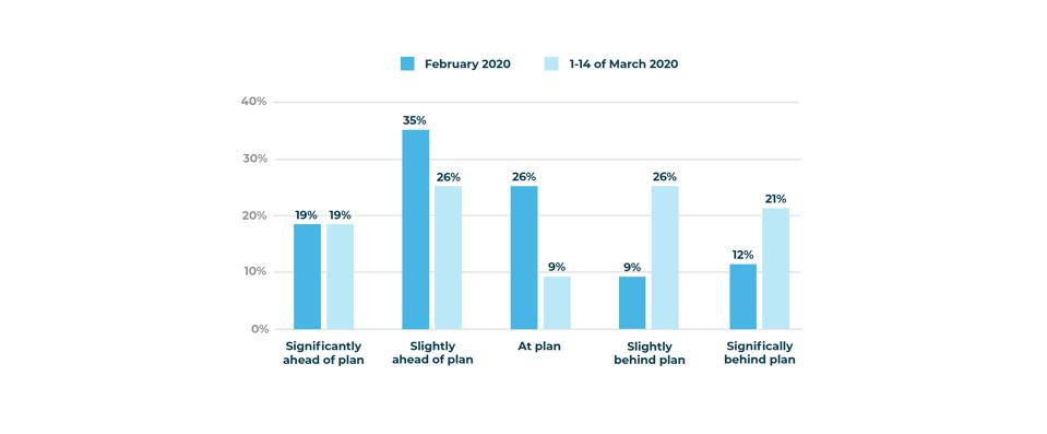 Retail impact of COVID-19