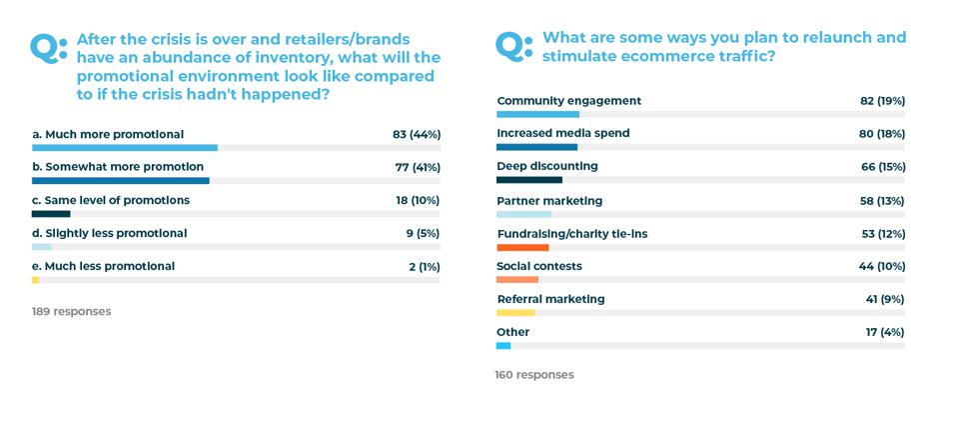 CommerceNext 2020 Webinar Poll March 25, 2020