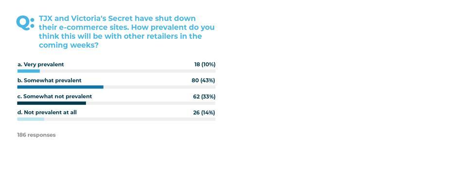 CommerceNext 2020 Webinar Poll - March 25, 2020