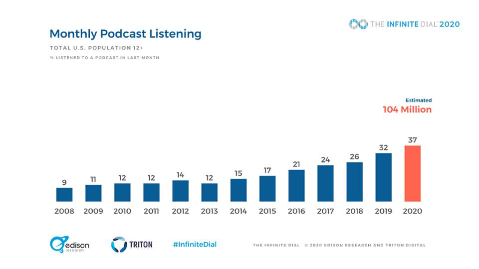 37% of Americans now listen to podcasts every month.