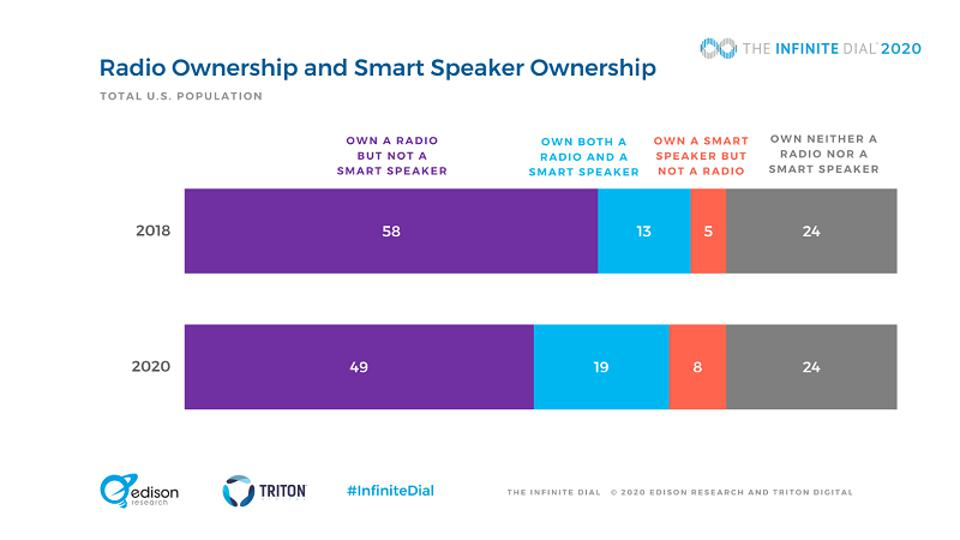 Smart speaker ownership is increasing while radio ownership is dropping.
