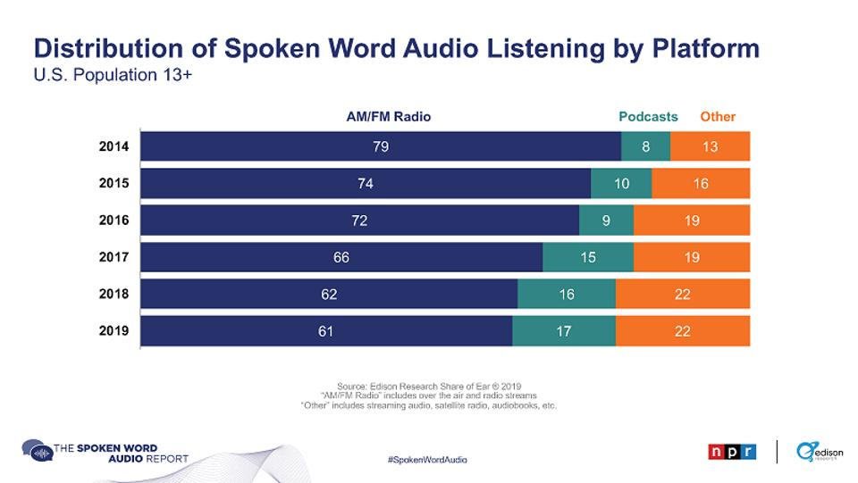 Podcast listening is only 17% of all spoken word audio listening, up from 8% in 2014.