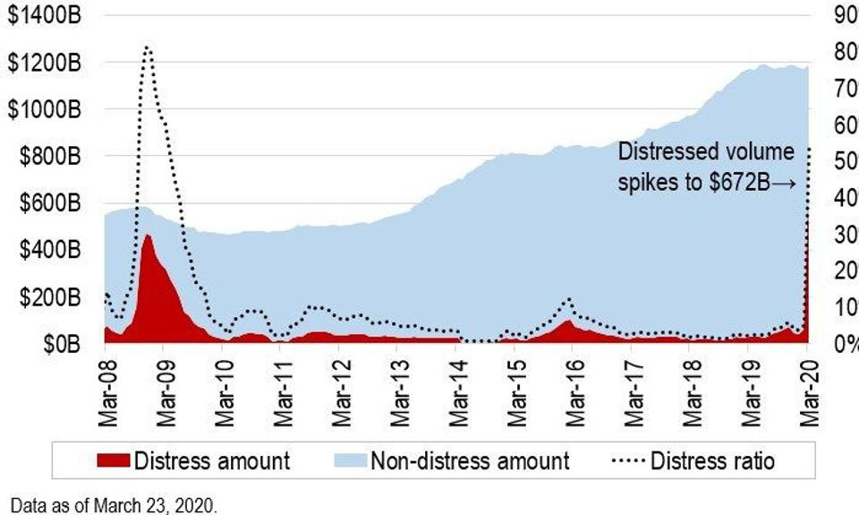 Over 50% of leveraged loan markets is in distress.