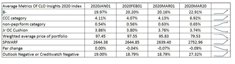S&P's CLO outlook negative and creditwatch negative are rising.