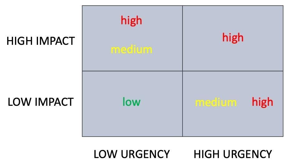 Impact graph