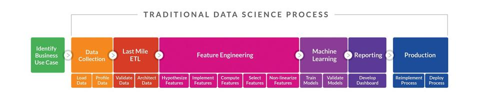 The traditional data science process