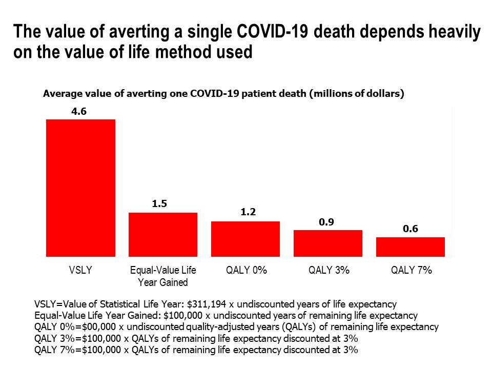 Average Value of Averting One COVID-19 Death (millions of dollars)