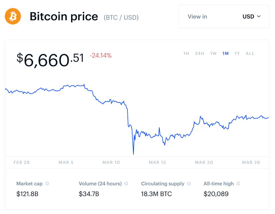 bitcoin, cena bitcoinů, digitální dolar, graf