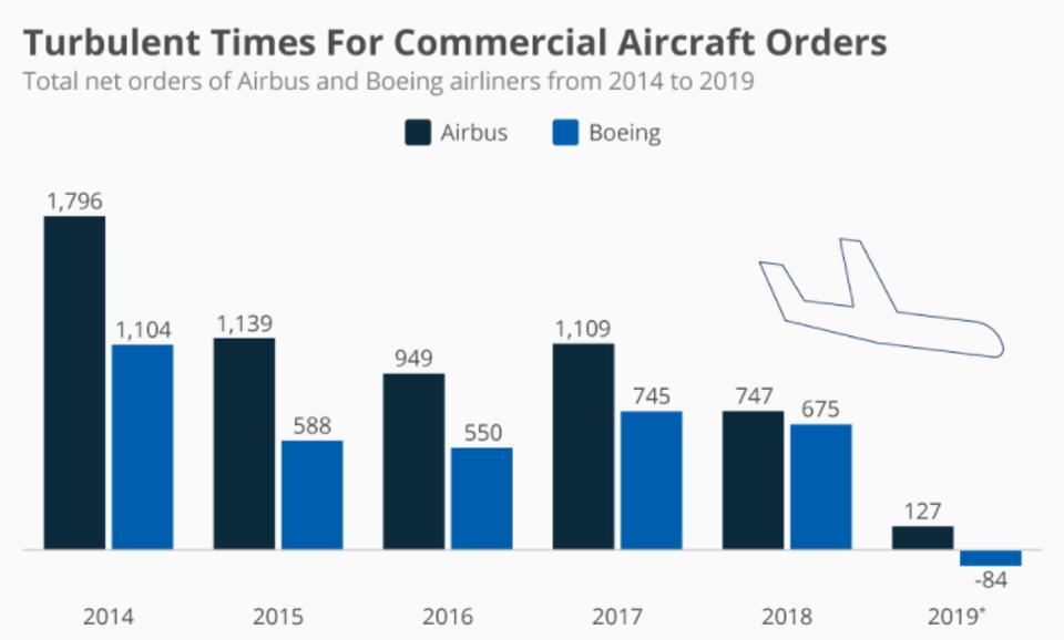 Commercial airplane orders