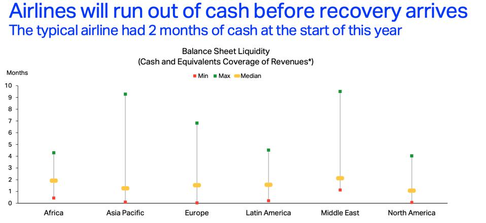 Number of months airlines have cash