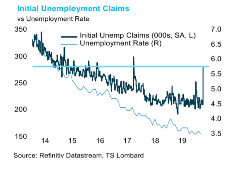 Jobless claims spike implies a jobless rate of nearly 6% and going higher