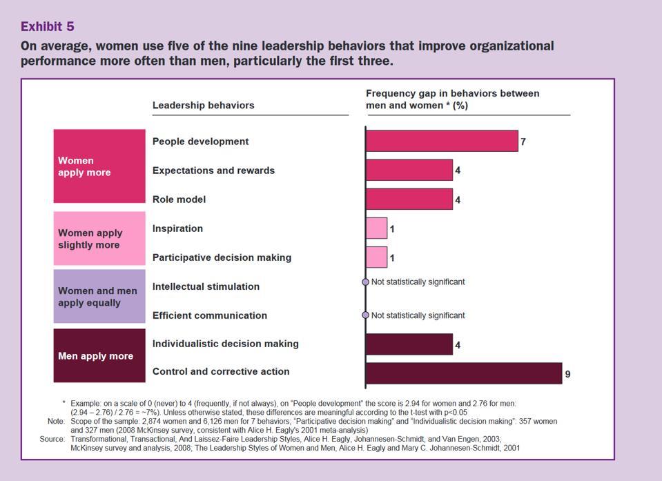 McKinsey - top leadership behaviors that women do more than men