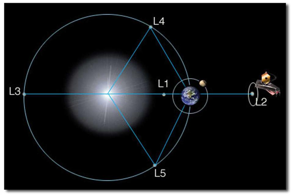 The five Lagrangian points for the Sun-Earth system. An object placed at any one of these 5 points will stay in place relative to the other two.