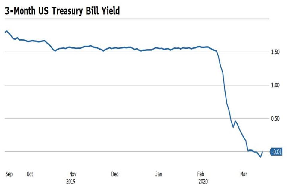 US Treasury Bill yields turn negative