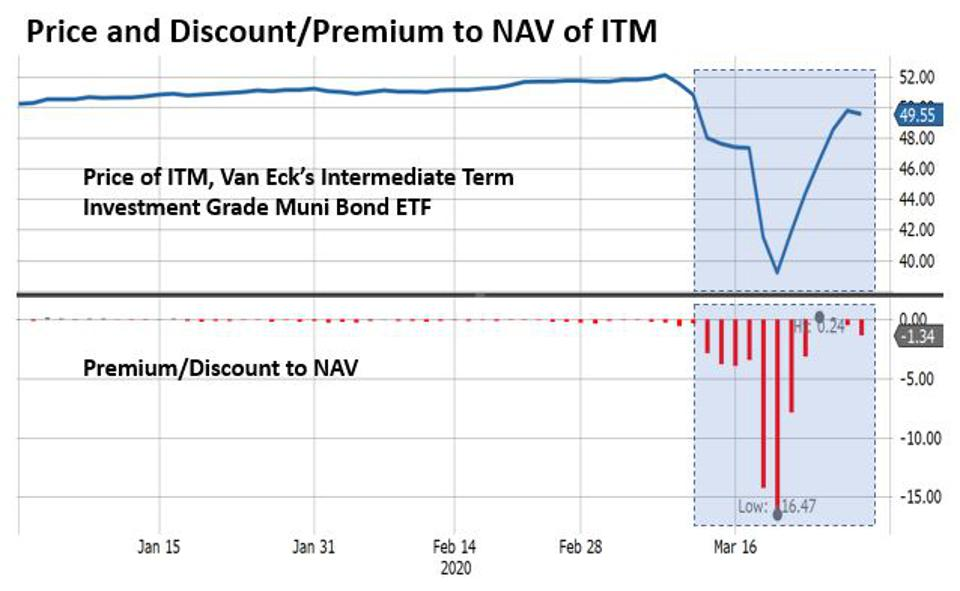 The discount to NAV for ITM recently reached more than 16%.