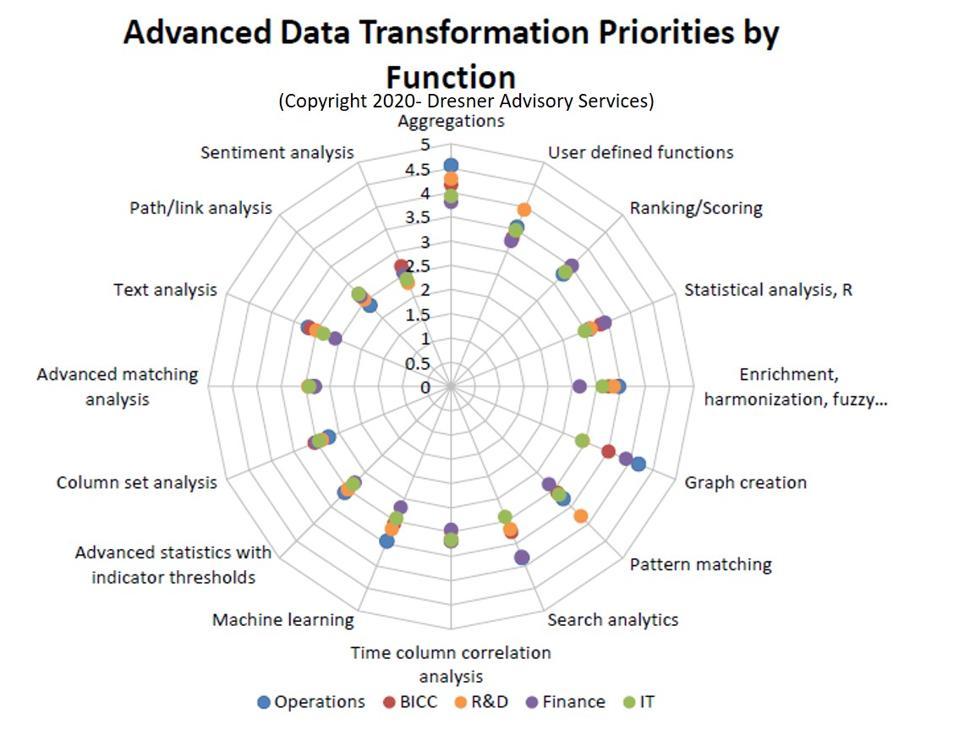 The State of Enterprise Data Integration, 2020