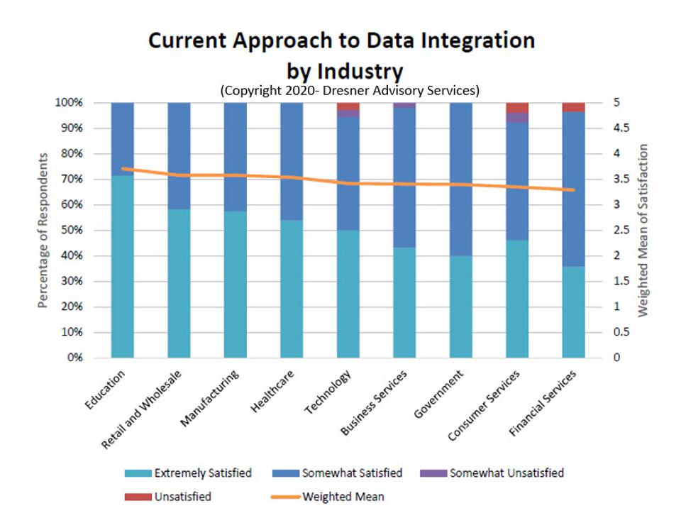 The State of Enterprise Data Integration, 2020