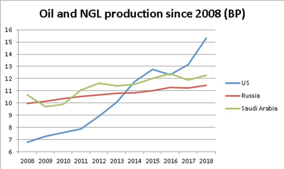 Race to the top: Saudi Arabia and Russia's cutbacks since 2016 cleared the way for the United States to become the global No. 1 oil producer. This chart depicts crude oil and natural gas liquids production. (Source: BP 2019)