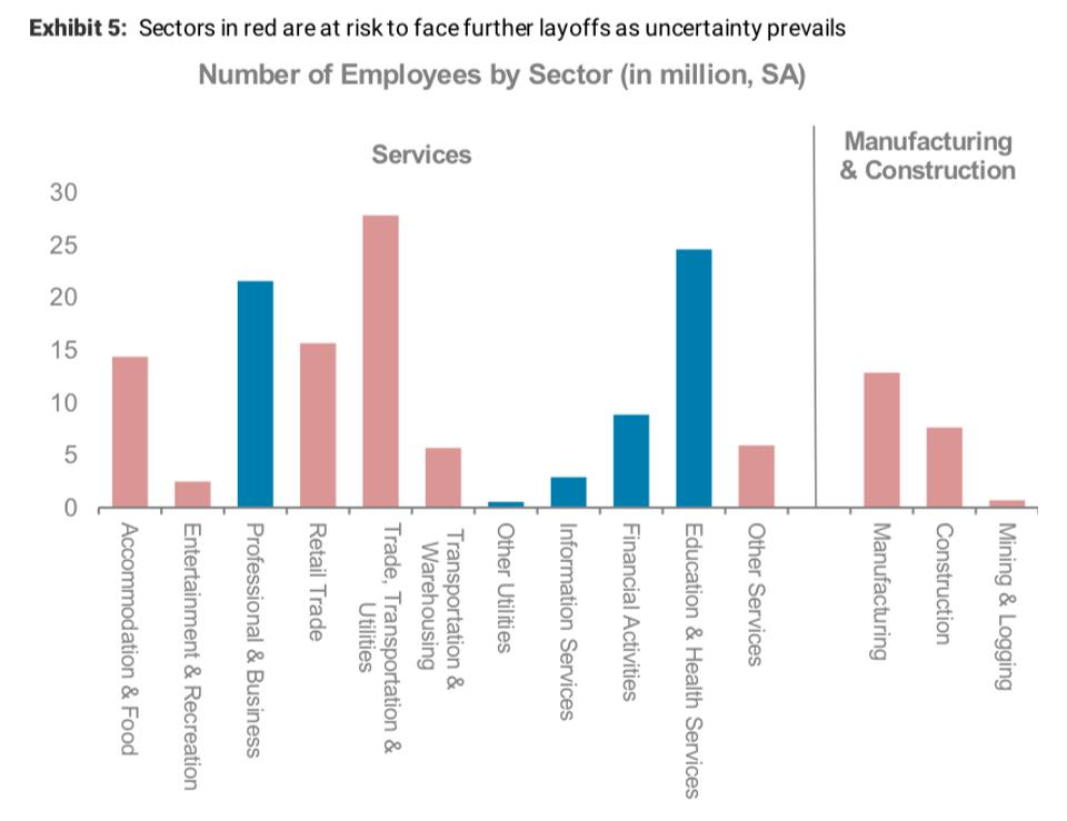 Job sectors at risk of layoffs