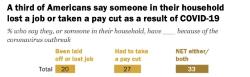 % of people who have lost jobs or taken a pay cut