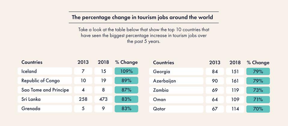 Percentage change in tourism jobs around the world