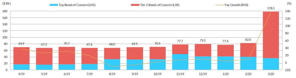 Fitch's bond volume of concern has more than doubled in one month.