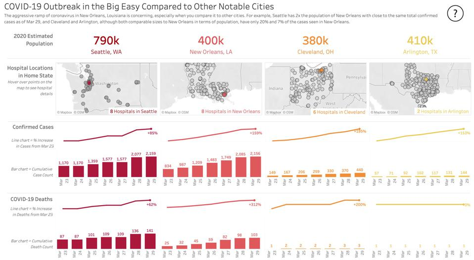 Dashboard comparing coronavirus in New Orleans to other similarly sized cities.