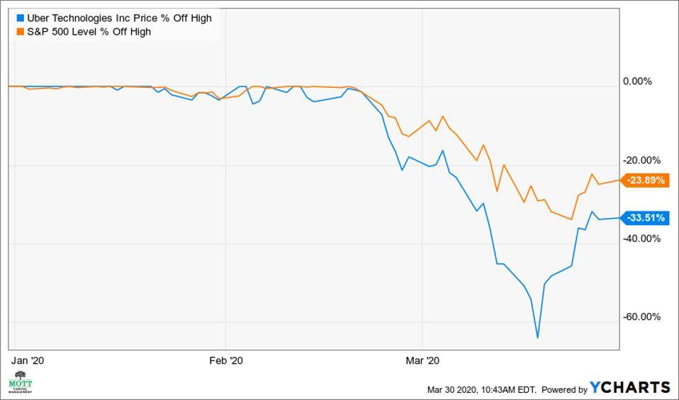 Uber stock versus the S&P 500