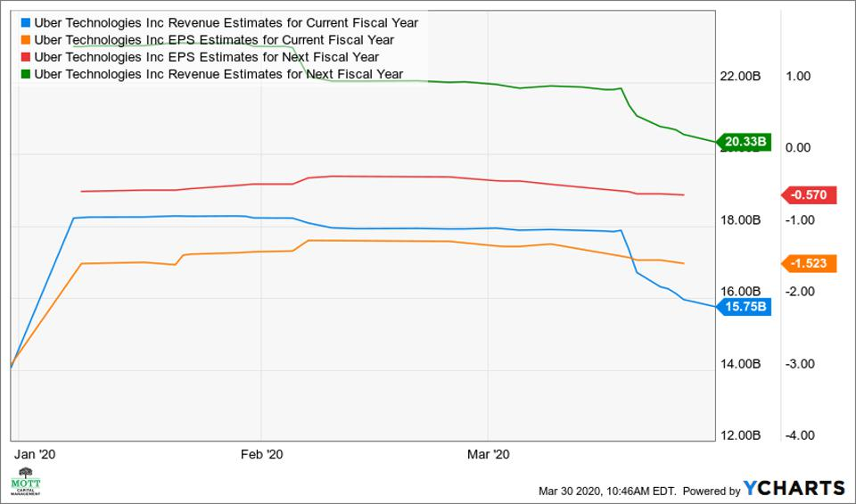 Uber revenue and loss estimates for 2020 and 2021