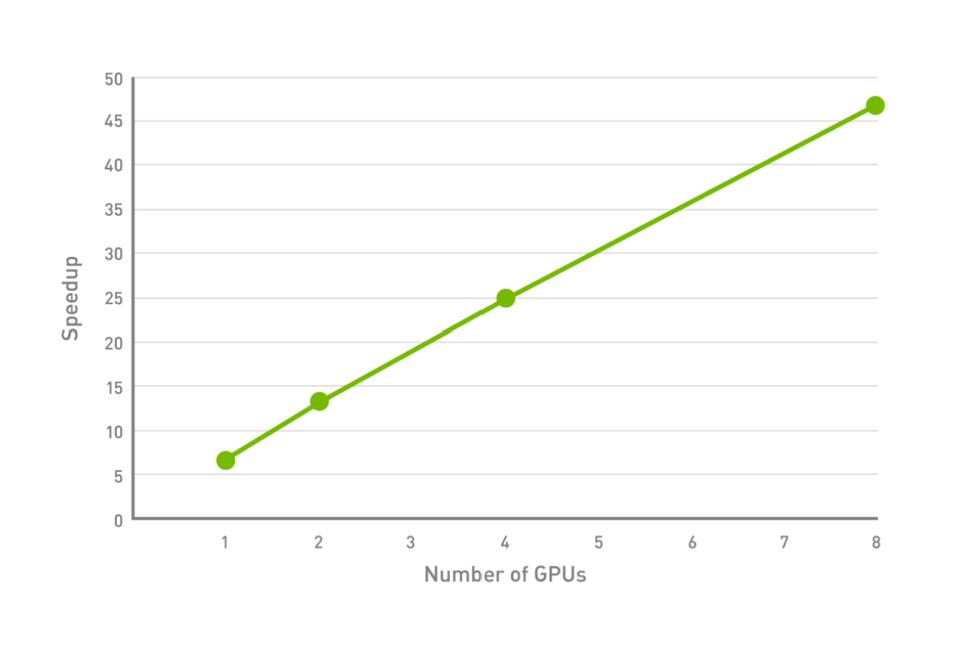 NVIDIA's Parabrick scales linearly based on the number of GPUs it has in its pipeline. The more GPUs the more efficient and effective the pipeline