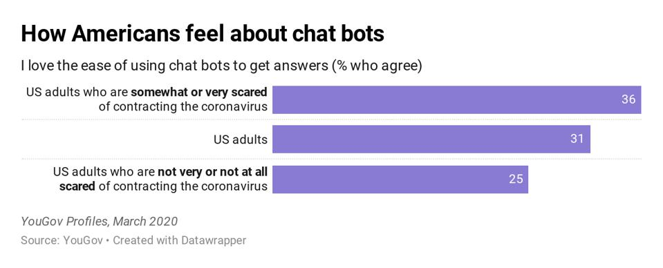 How Americans feel about chat bots